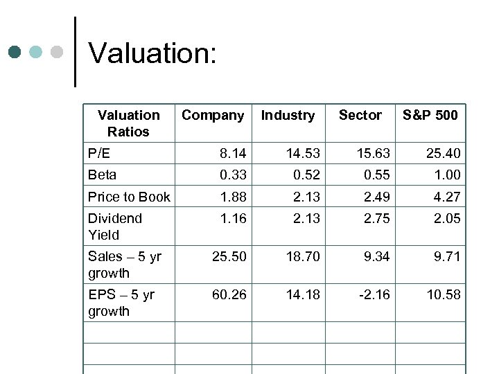 Valuation: Valuation Ratios Company Industry Sector S&P 500 P/E 8. 14 14. 53 15.