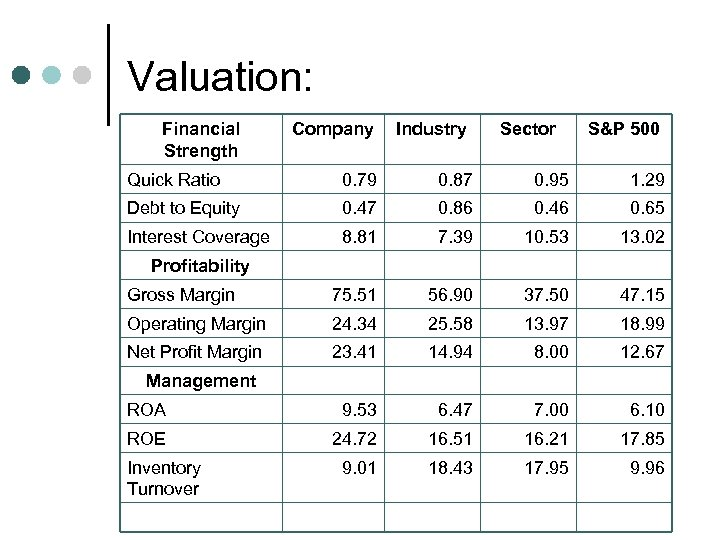 Valuation: Financial Strength Company Industry Sector S&P 500 Quick Ratio 0. 79 0. 87