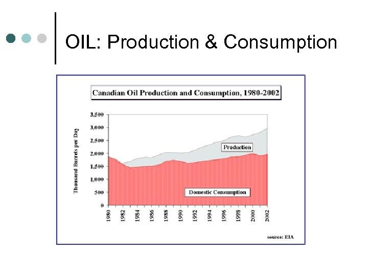 OIL: Production & Consumption