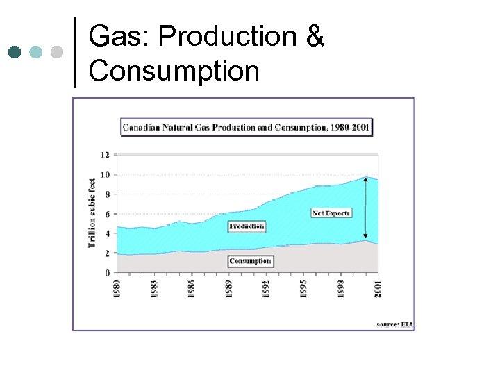 Gas: Production & Consumption