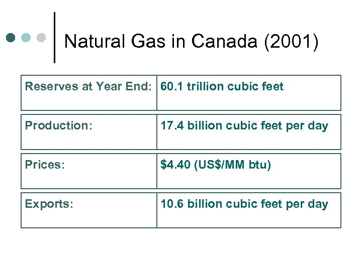 Natural Gas in Canada (2001) Reserves at Year End: 60. 1 trillion cubic feet
