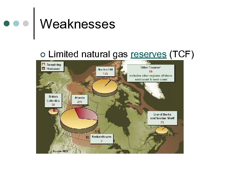 Weaknesses ¢ Limited natural gas reserves (TCF)