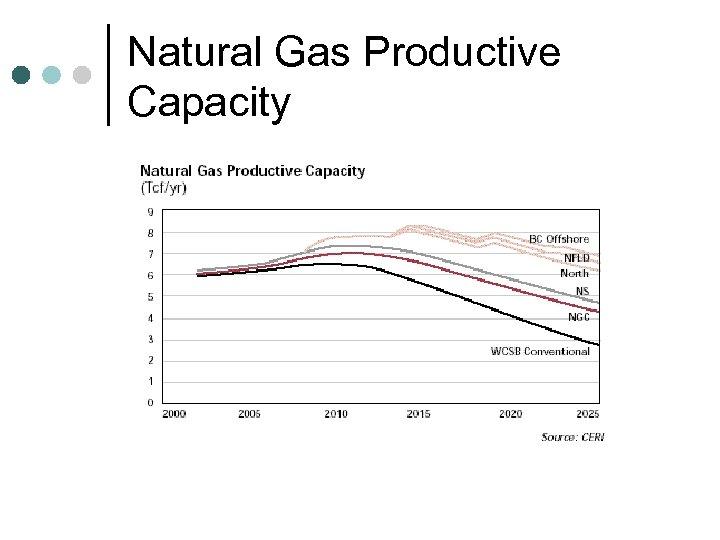 Natural Gas Productive Capacity