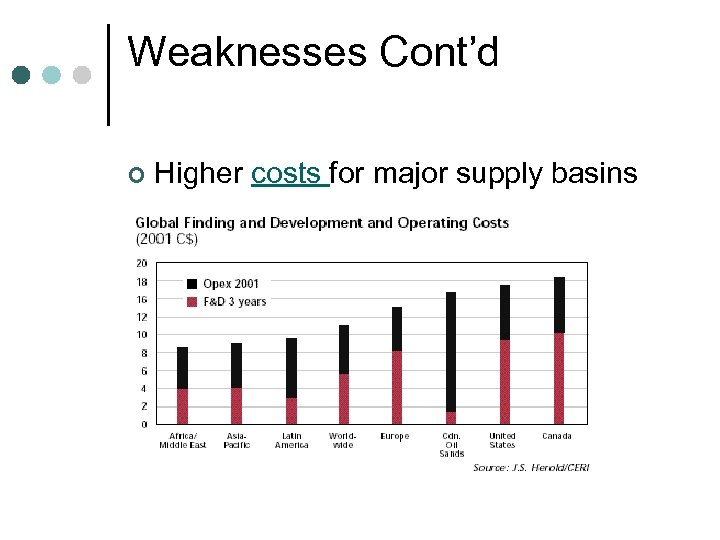 Weaknesses Cont'd ¢ Higher costs for major supply basins than others
