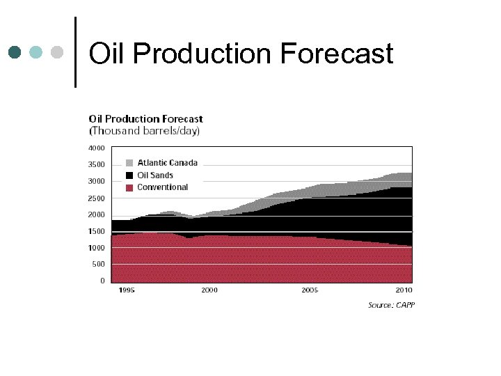 Oil Production Forecast