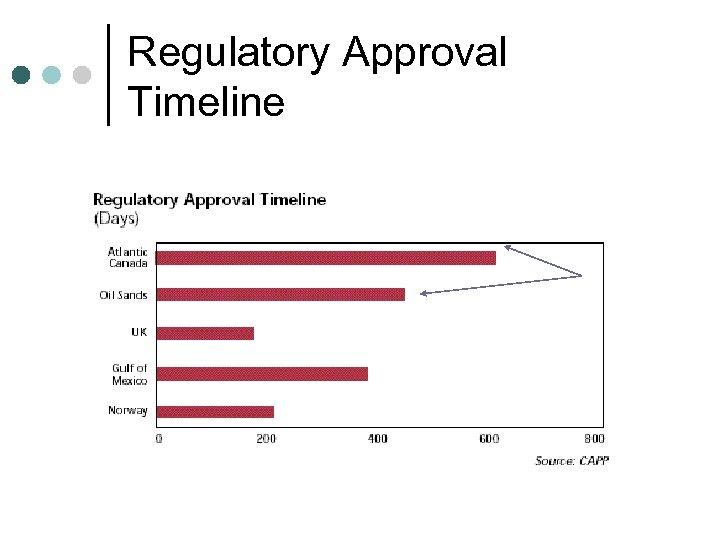 Regulatory Approval Timeline