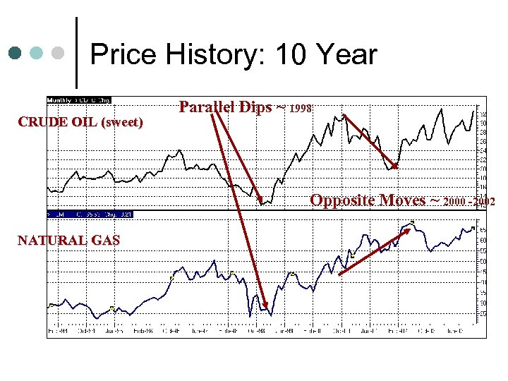 Price History: 10 Year CRUDE OIL (sweet) Parallel Dips ~ 1998 Opposite Moves ~