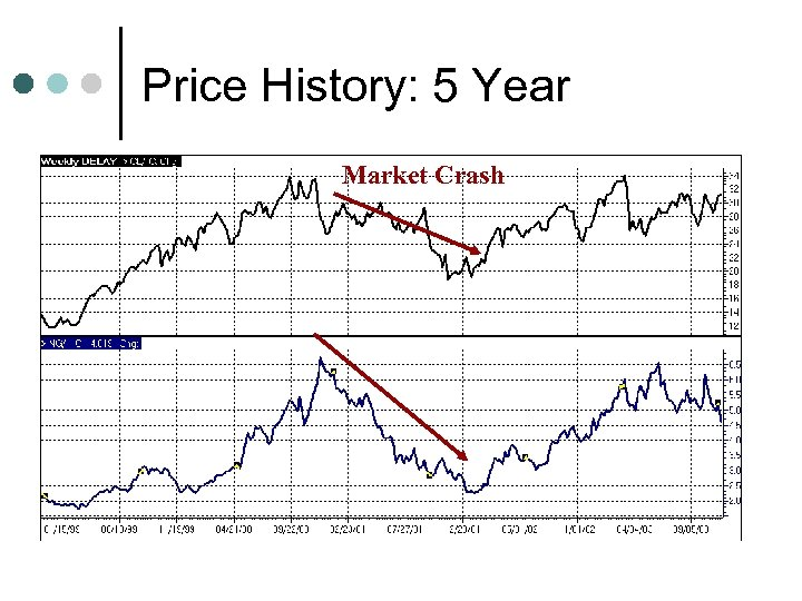 Price History: 5 Year Market Crash