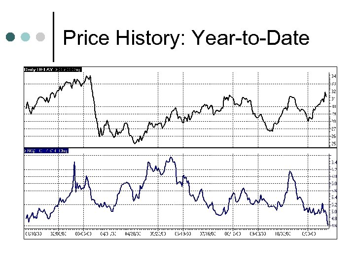 Price History: Year-to-Date