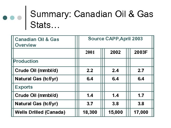 Summary: Canadian Oil & Gas Stats… Canadian Oil & Gas Overview Source CAPP, April