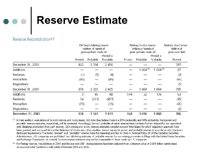 Reserve Estimate