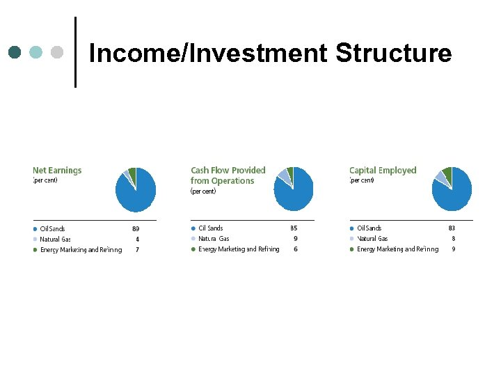 Income/Investment Structure