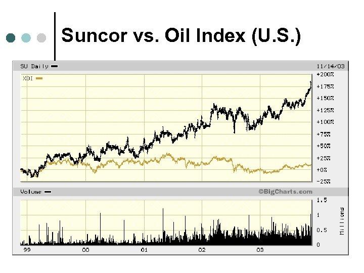 Suncor vs. Oil Index (U. S. )