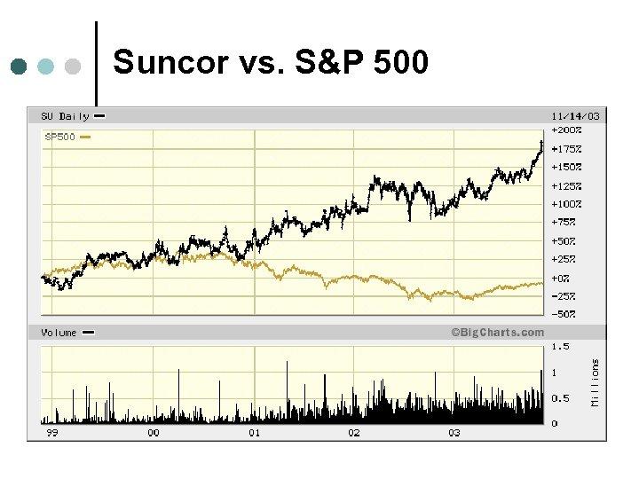 Suncor vs. S&P 500
