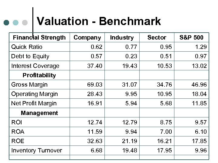 Valuation - Benchmark Financial Strength Company Industry Sector S&P 500 Quick Ratio 0. 62