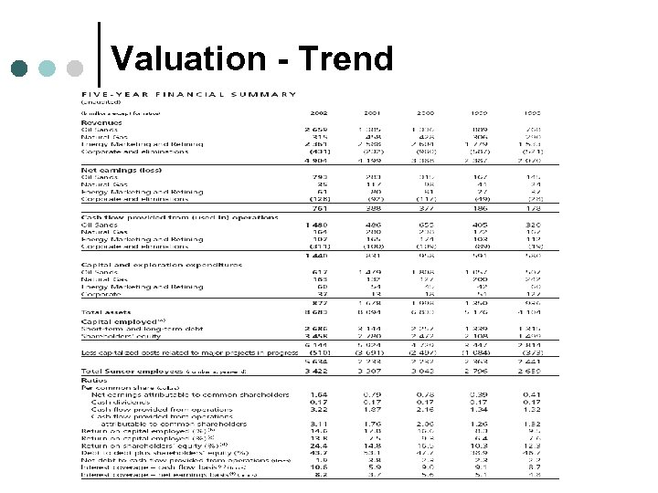 Valuation - Trend