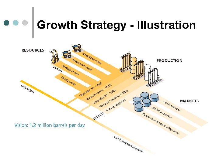 Growth Strategy - Illustration