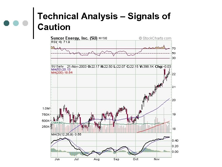 Technical Analysis – Signals of Caution