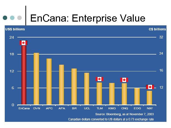 En. Cana: Enterprise Value