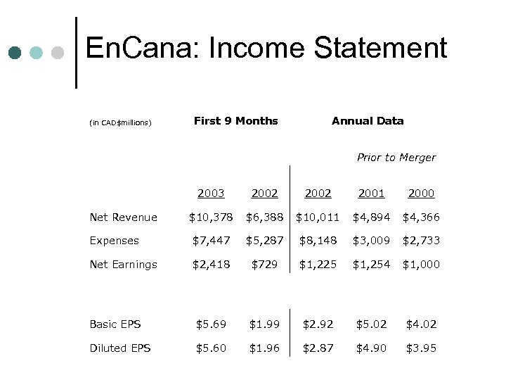 En. Cana: Income Statement (in CAD$millions) First 9 Months Annual Data Prior to Merger