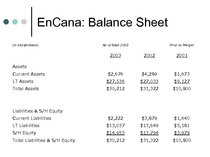 En. Cana: Balance Sheet (in CAD$millions) As of Sept 2003 Prior to Merger 2003