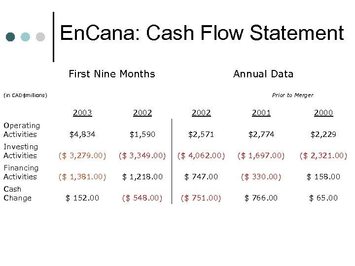En. Cana: Cash Flow Statement First Nine Months Annual Data Prior to Merger (in