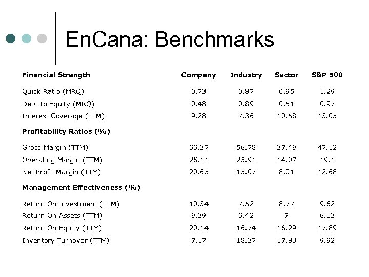 En. Cana: Benchmarks Financial Strength Company Industry Sector S&P 500 Quick Ratio (MRQ) 0.