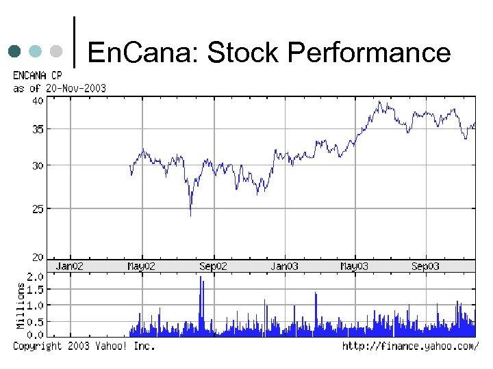 En. Cana: Stock Performance
