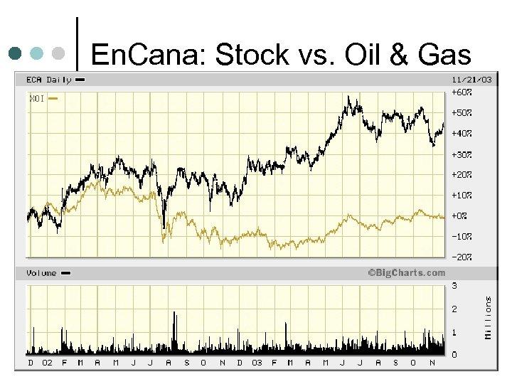 En. Cana: Stock vs. Oil & Gas