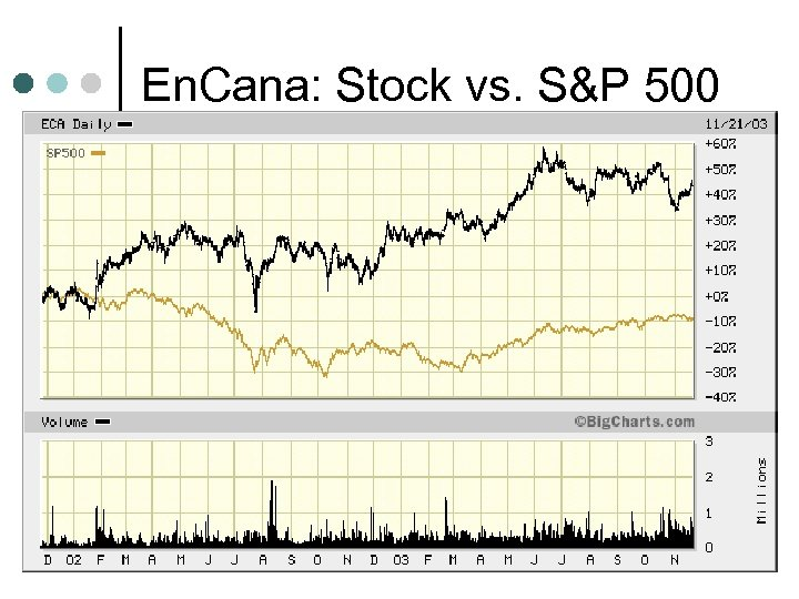 En. Cana: Stock vs. S&P 500