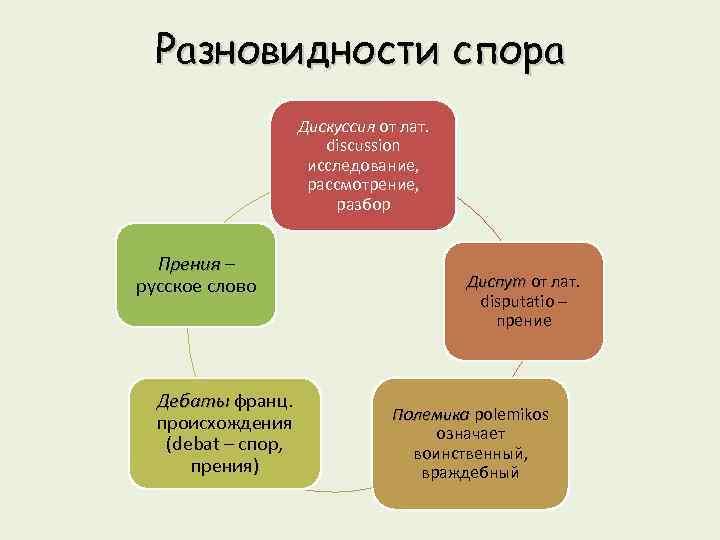 Разновидности спора Дискуссия от лат. discussion исследование, рассмотрение, разбор Прения – русское слово Дебаты