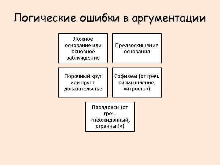 Логические ошибки в аргументации Ложное основание или основное заблуждение Предвосхищение основания Порочный круг или