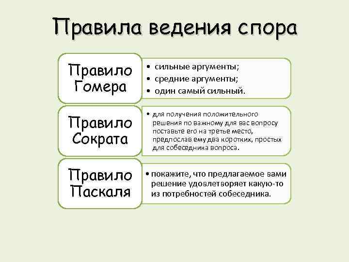 Правила ведения спора Правило Гомера • сильные аргументы; • средние аргументы; • один самый