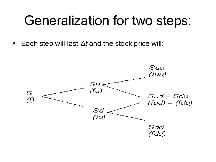 Generalization for two steps: • Each step will last Δt and the stock price