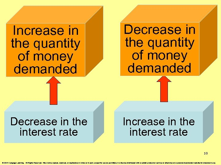 Increase in the quantity of money demanded Decrease in the interest rate Increase in