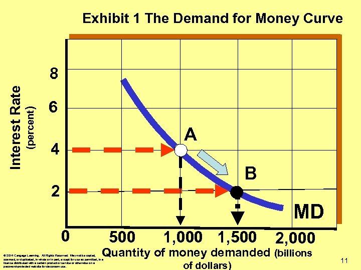 Exhibit 1 The Demand for Money Curve (percent) Interest Rate 8 6 A 4