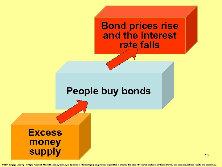 Bond prices rise and the interest rate falls People buy bonds Excess money supply