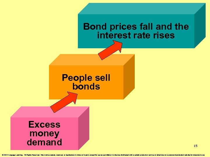 Bond prices fall and the interest rate rises People sell bonds Excess money demand