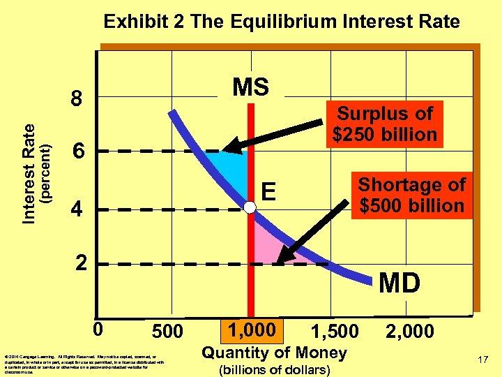 Exhibit 2 The Equilibrium Interest Rate MS (percent) Interest Rate 8 Surplus of $250