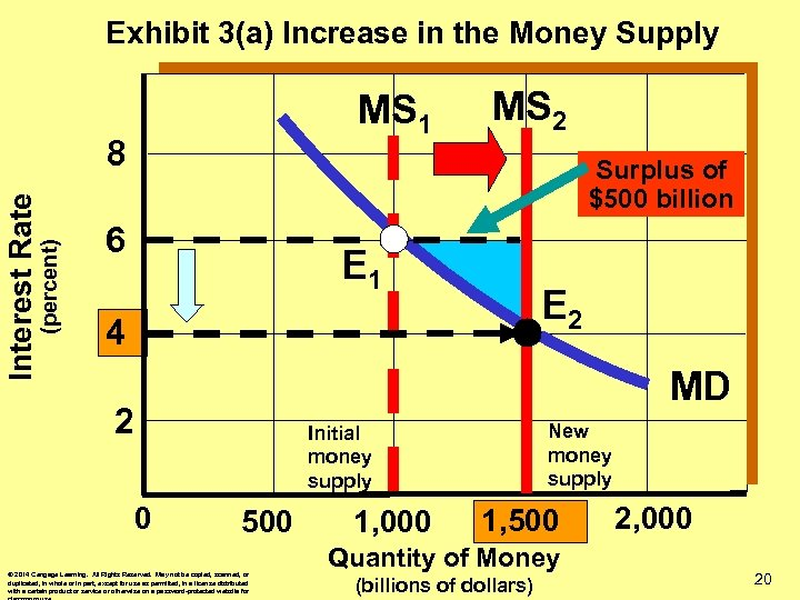 Exhibit 3(a) Increase in the Money Supply MS 1 (percent) Interest Rate 8 MS