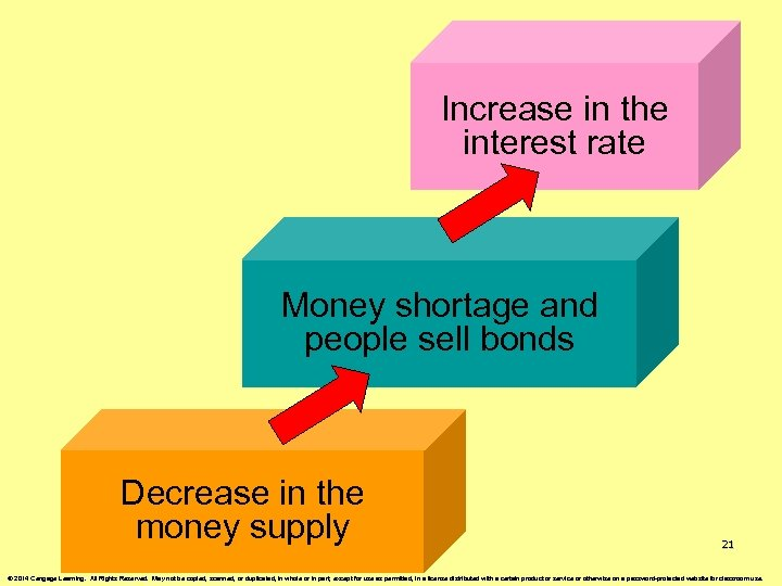 Increase in the interest rate Money shortage and people sell bonds Decrease in the
