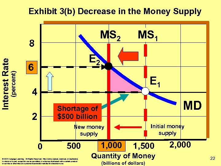 Exhibit 3(b) Decrease in the Money Supply MS 2 (percent) Interest Rate 8 MS