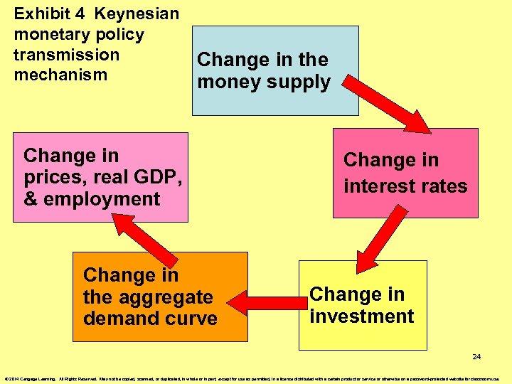 Exhibit 4 Keynesian monetary policy transmission mechanism Change in the money supply Change in