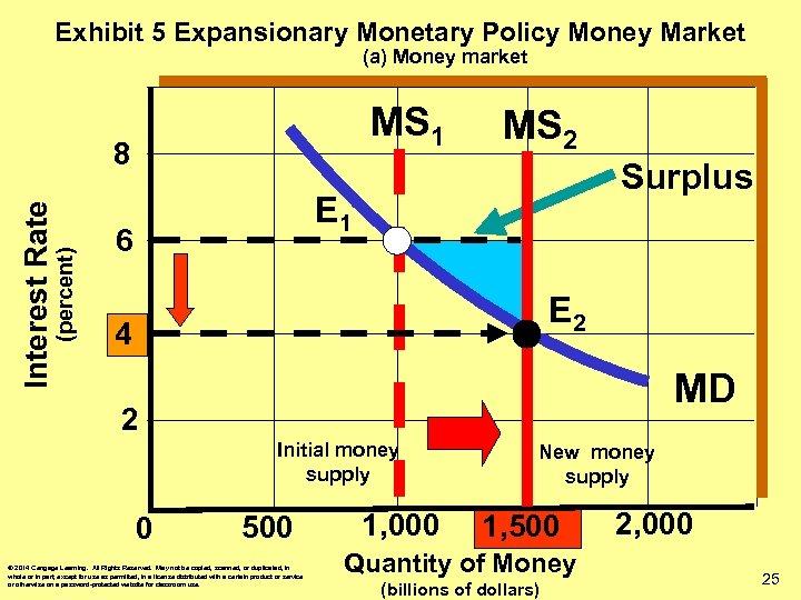 Exhibit 5 Expansionary Monetary Policy Money Market (a) Money market MS 1 (percent) Interest
