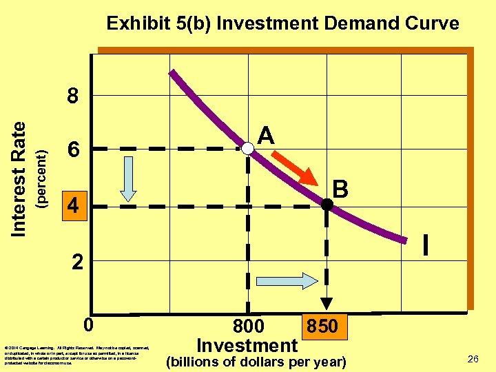 Exhibit 5(b) Investment Demand Curve (percent) Interest Rate 8 A 6 B 4 I