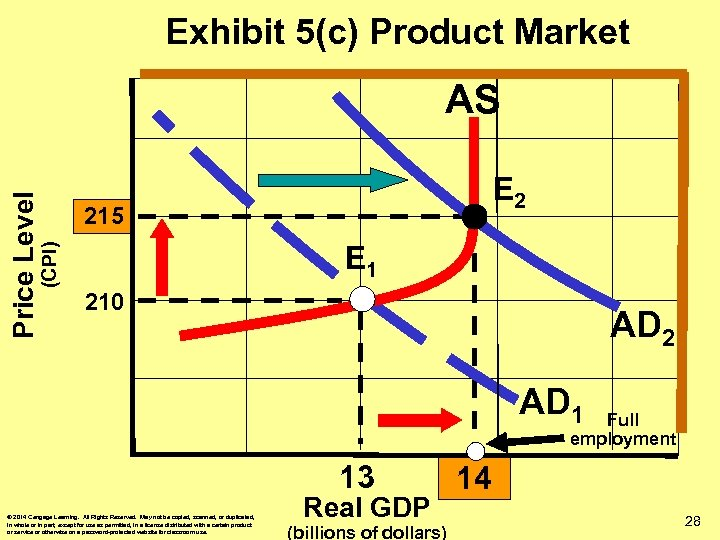 Exhibit 5(c) Product Market E 2 215 E 1 (CPI) Price Level AS 210