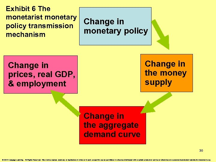 Exhibit 6 The monetarist monetary Change in policy transmission monetary policy mechanism Change in