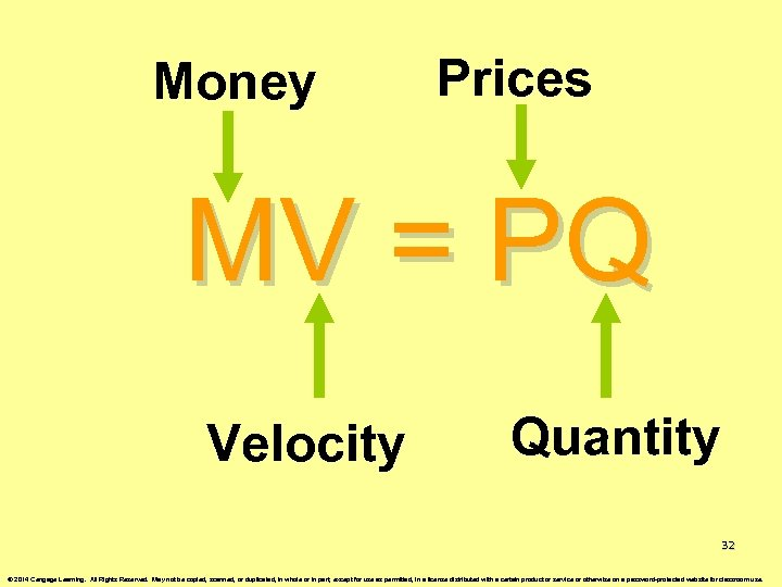 Money Prices MV = PQ Velocity Quantity 32 © 2014 Cengage Learning. All Rights