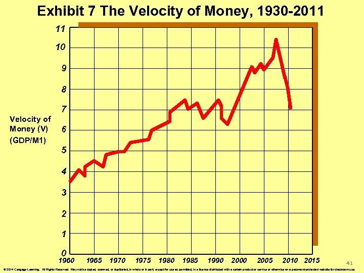 Exhibit 7 The Velocity of Money, 1930 -2011 11 10 9 8 7 Velocity