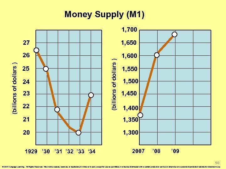 Money Supply (M 1) 1, 700 1, 600 25 24 23 22 (billions of
